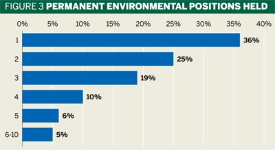 Fig 3: Permanent environmental positions held