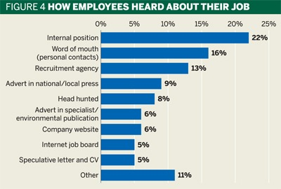Fig 4: How employees heard about their jobs