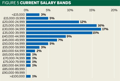 Fig 5: Current salary bands