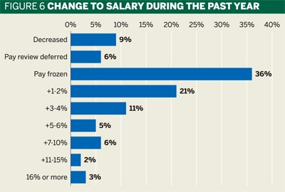 Fig 6: Change to salary during the past year