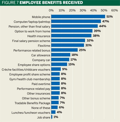 Fig 7: Employee benefits received