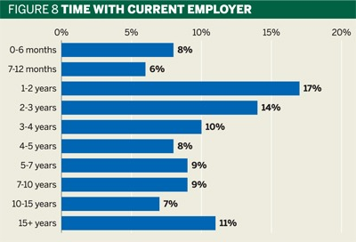 Fig 8: Time with current employer