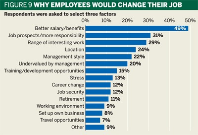 Fig 9: Why employees would change their job