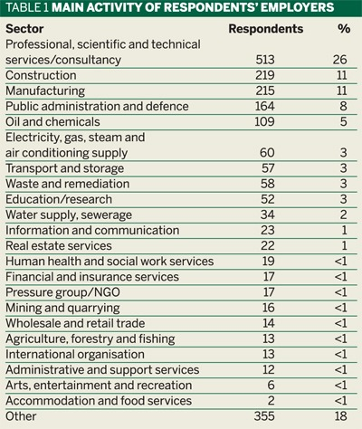 Table 1: Main activity of respondents' employers