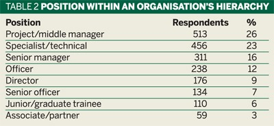 Table 2: Position within an organisation's hierarchy