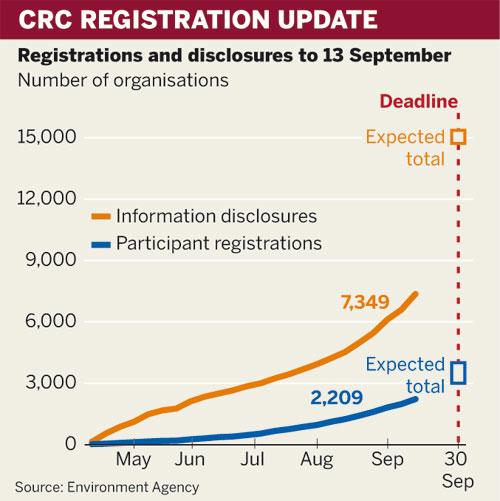 CRC registration update