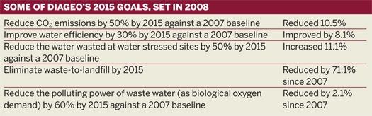 Some of Diageo's 2015 goals, set in 2008