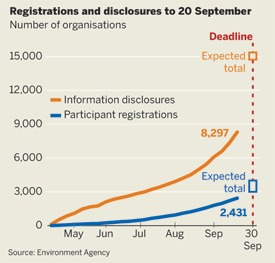 Registrations and disclosures to 20 September