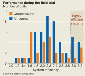 Heat pump performance during the field trial