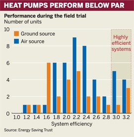 Heat pumps' performance during the field trial