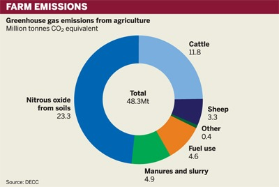 Greenhouse gas emissions from Agriculture
