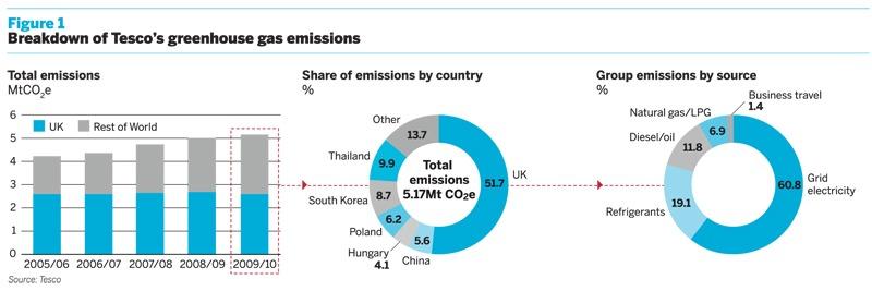 Breakdown of Tesco's greenhouse gas emissions
