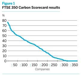 FTSE 350 Carbon Scorecard results