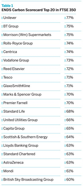 ENDS Carbon Scorecard Top 20 in FTSE 350