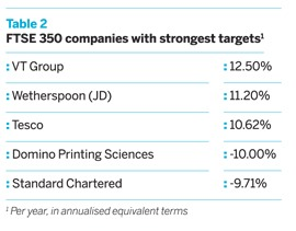 FTSE 350 companies with strongest targets
