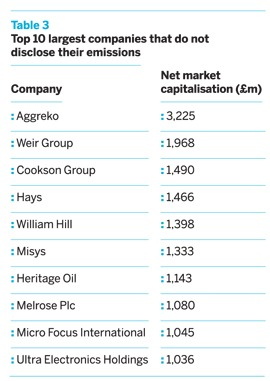 Top 10 largest companies that do not disclose their emissions