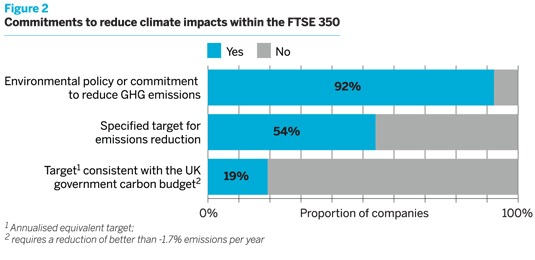 Commitments to climate impacts within the FTSE 350