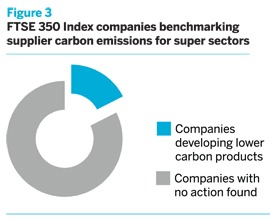 FTSE 350 Index companies benchmarking supplier carbon emissions for super sectors