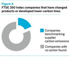 FTSE 350 Index companies that have changed products or developed lower-carbon lines