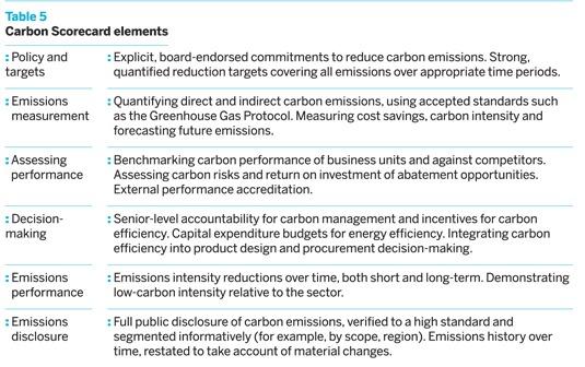 Carbon Scorecard element