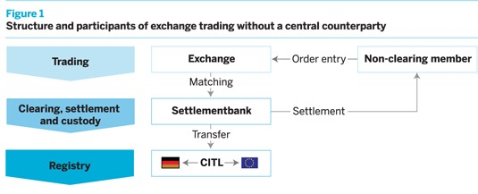 Structure and participants of exchange trading without a central counterparty