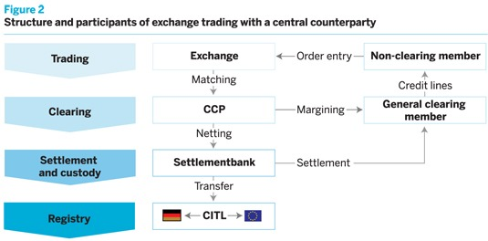 Structure and participants of exchange trading with a central counterparty