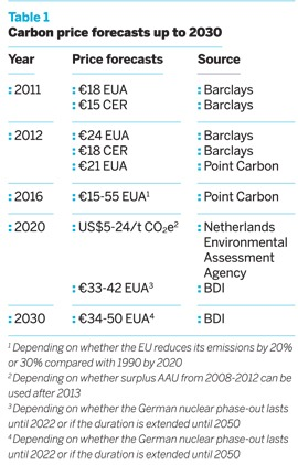 Carbon price forecasts up to 2030