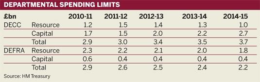 Departmental spending limits