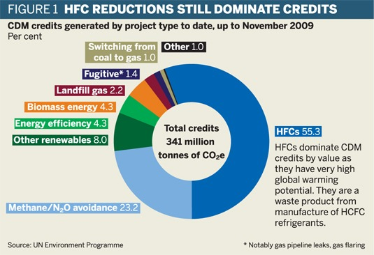 HFC reductions still dominate credits