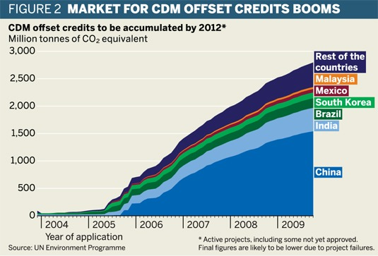 Market for CDM offset credits booms