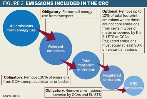 Emissions included in the CRC