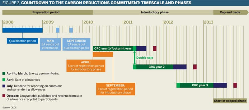 Countdown to the Carbon Reduction Commitment: timescale and phases