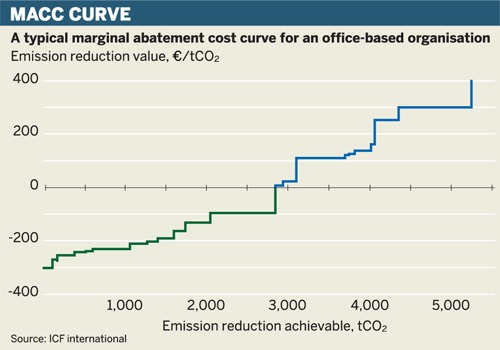 A typical marginal abatement cost curve for an office-based organisation