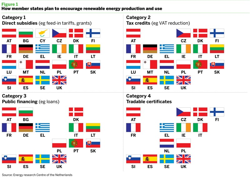 How member states plan to encourage renewable energy production and use