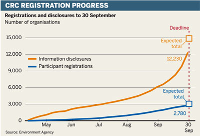 CRC registration progress