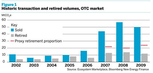 Historic transaction and retired volumes, OTC market