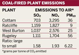 Coal-fired plant emissions