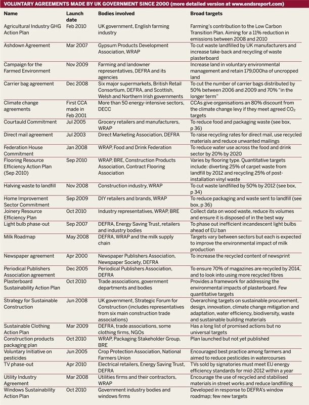 Voluntary agreements made by UK government since 2000