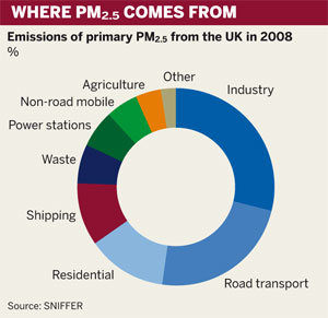 Most primary PM2.5 comes from industry and road transport
