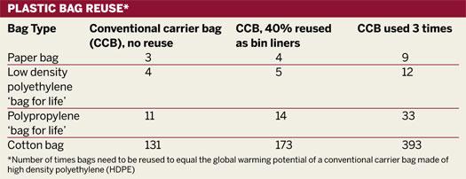 Plastic bag reuse