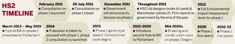 Timeline for the proposed HS2 network