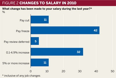 Figure 2: Changes to salary in 2010