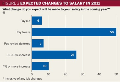 Figure 3: Expected changes to salary in 2011
