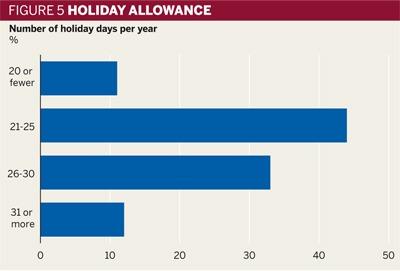Figure 5: Holiday allowance
