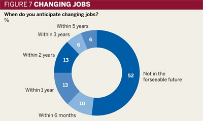 Figure 7: Changing jobs