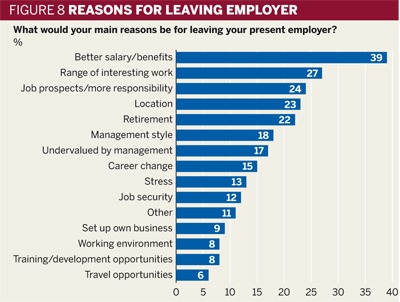 Figure 8: Reasons for leaving employer