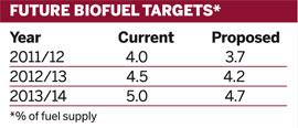 Future biofuel targets*