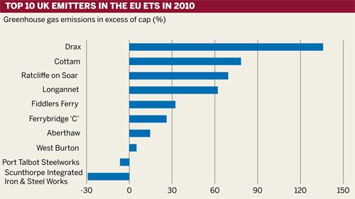 Top 10 UK emitters in the EU ETS in 2010