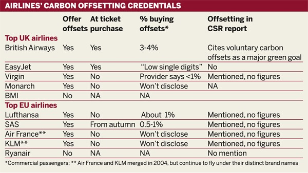 Table: Airlines' carbon offsetting credentials