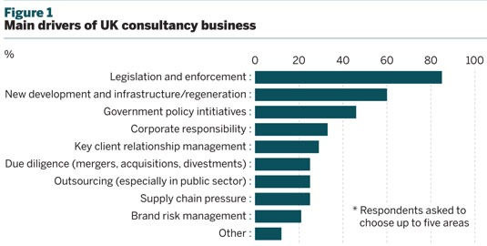 Figure 1 Main drivers of UK consultancy business